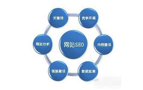 seo必读:1分钟了解搜索引擎抓取网站内容的原理